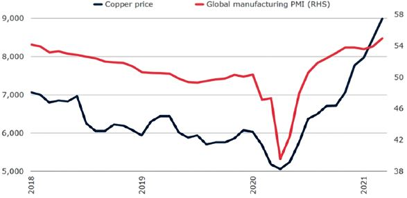 Figure 4: Copper prices and global manufacturing PMI. Sources: Haver Analytics; World Bank. Note: The PMI (Purchasing Managers' Index) is a leading indication of global manufacturing sector activity. Readings above (below) 50 indicate an expansion (contraction). Last observation is March 2021.