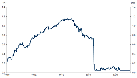 Figure 1 - SDR Composite Interest Rate