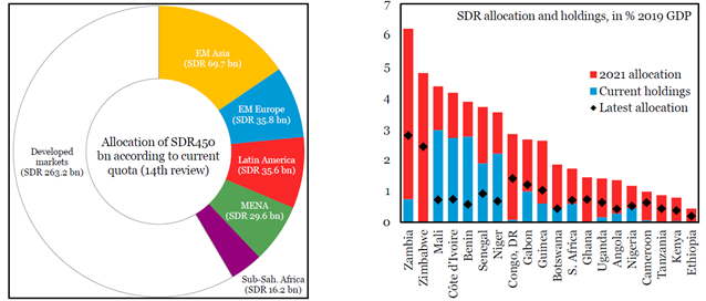 Figure 2 - Sub Saharan Africa's share of newly created SDRs and their share to countries' GDPs.