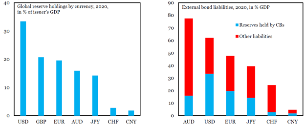 Figure 3: Despite the Recent Increase in Flows, Foreign Bond Holdings are Small in China.Note: USD=U.S. dollar; GBP=pound sterling; EUR=euro; AUD=Australian dollar; JPY=Japanese yen; CHF=Swiss franc; CNY=Chinese renminbi.Source: Lanau, S.; Ma, G.; and Feng, P. (2021). Economic Views – Reserve Holdings in Renminbi, Institute of International Finance, July 20