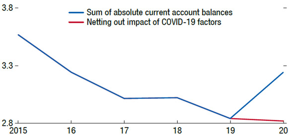 Figure 1: Role of Covid-19 Sectoral Shocks (% of Global GDP). Source: IMF (2021). External Sector Report - Divergent Recoveries and Global Imbalances, August.