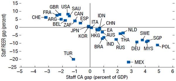 Figure 2: IMF Staff Current Account and Real Effective Exchange Rate Gaps. Source: IMF (2021). External Sector Report - Divergent Recoveries and Global Imbalances, August.