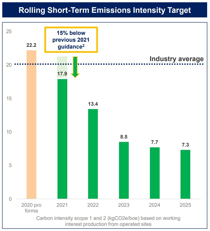 Short Term Emissions Intensity Target