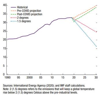 Figure 1: Global Fossil Fuel CO2 Emissions, 1990–2030 (Billions of tons)